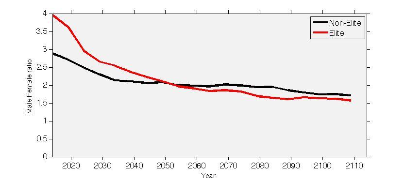 Change in gender ratio in the model