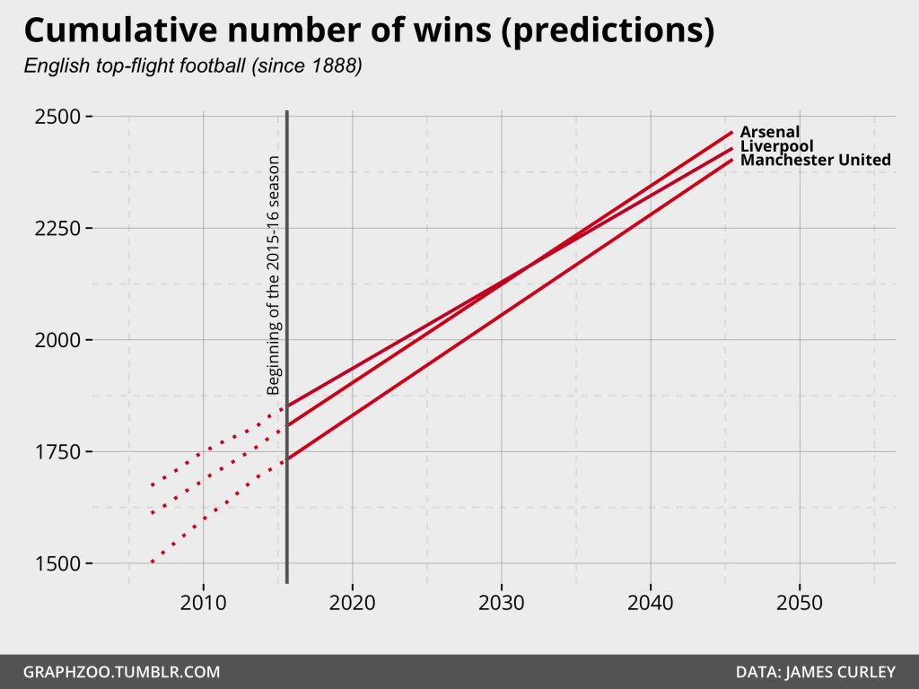 Predicted Cumulative number of wins in English top-flight football (top 3; since 1888)