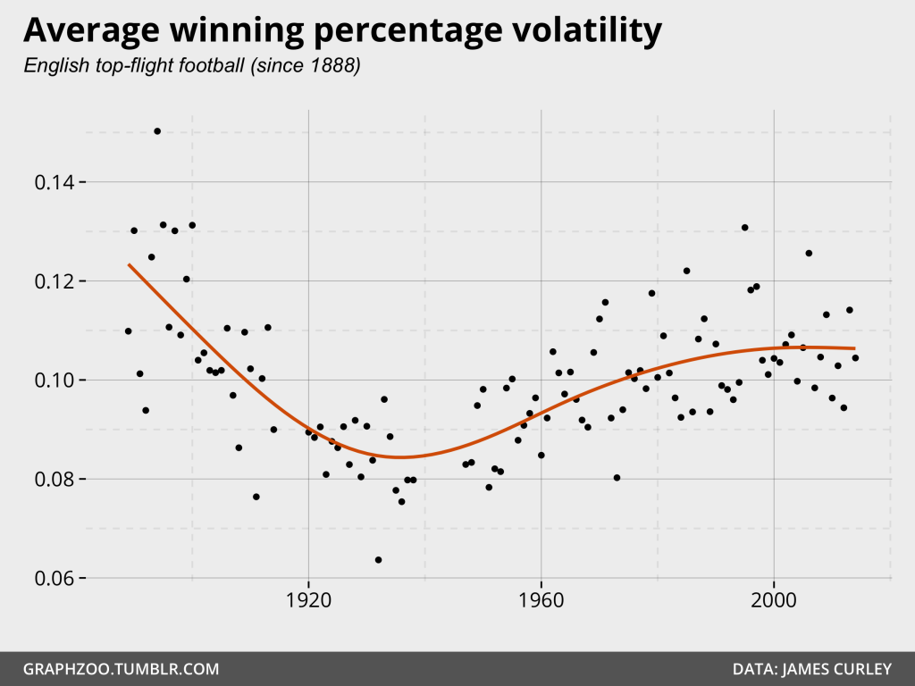 English top-flight football volatility