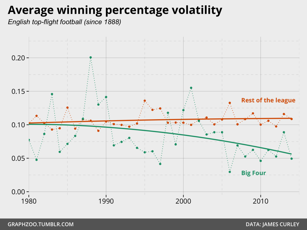 English top-flight football volatility - Big Four vs rest of the league