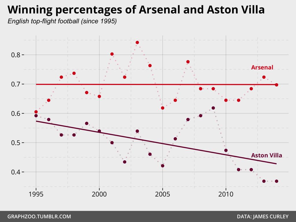 Winning percentages - Arsenal vs Liverpool