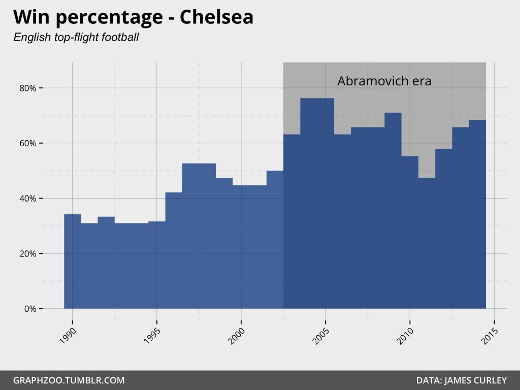 Win percentage - Chelsea