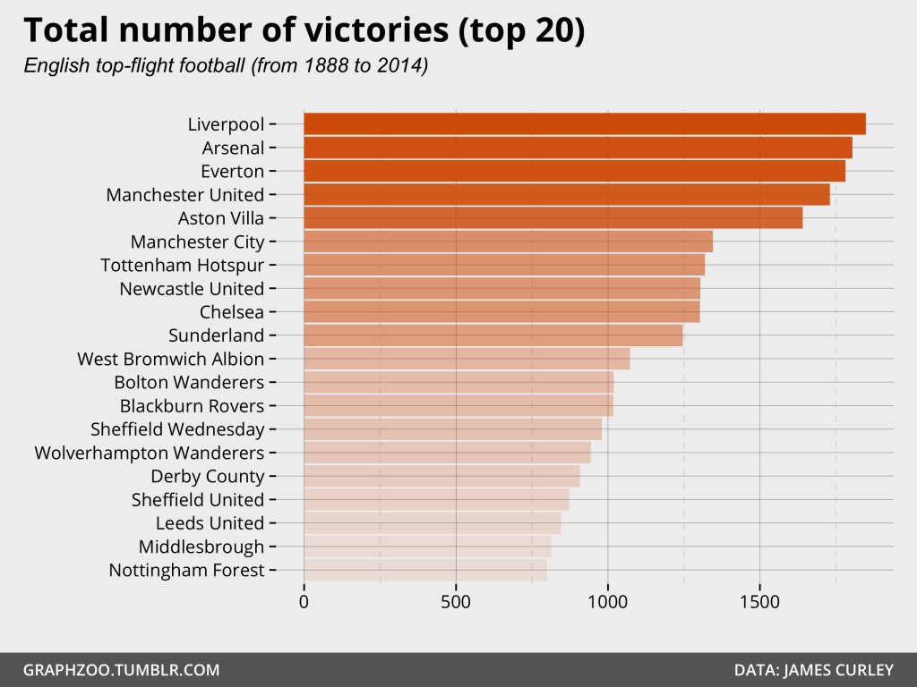 Total number of victories in English top-flight football (top 20; from 1888 to 2014)