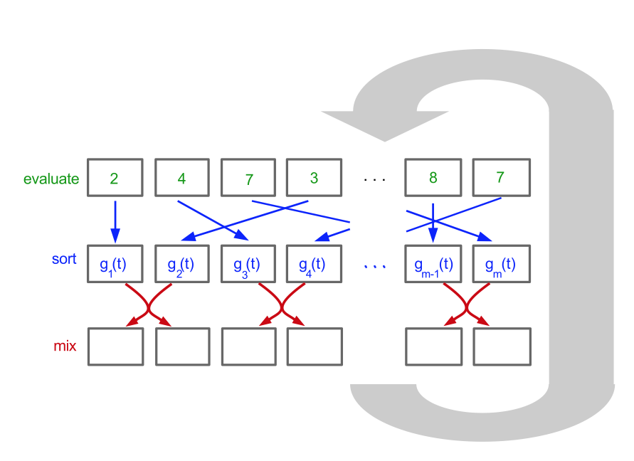 Diagram of the sorting method